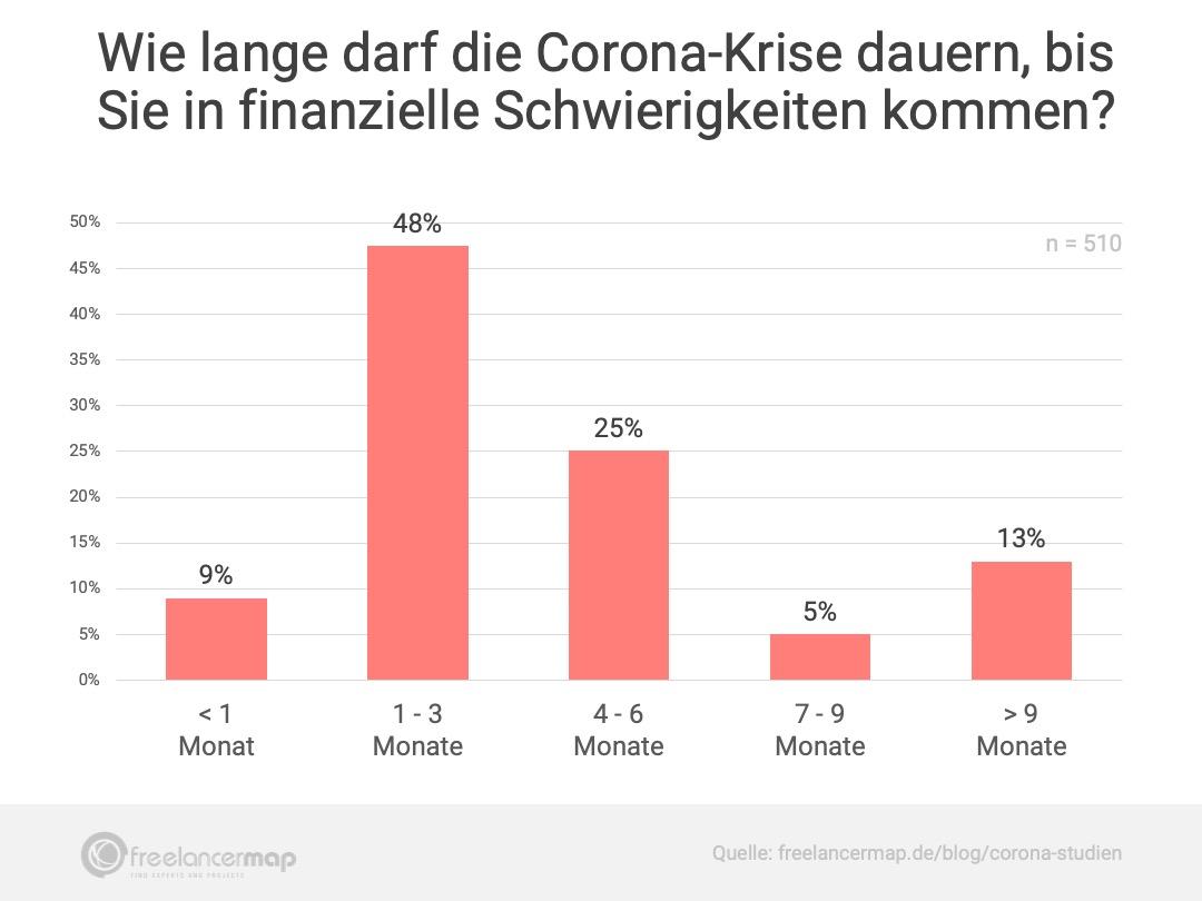 Dauer Corona Krise
