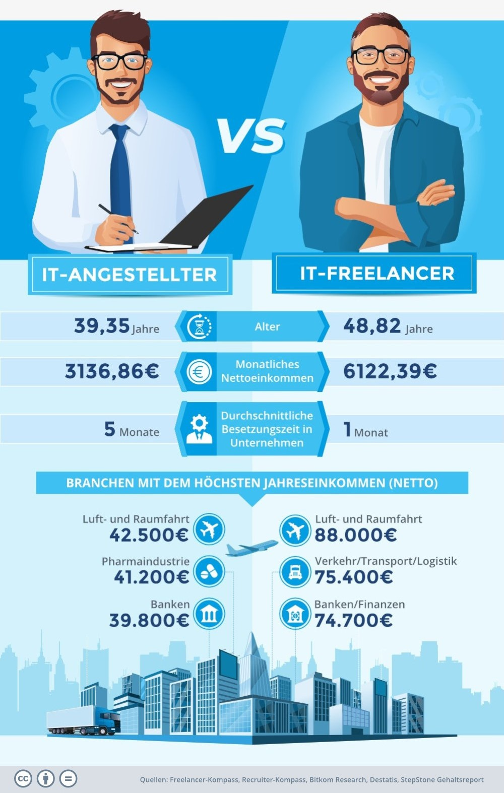 IT-Angestellter vs. IT-Freelancer